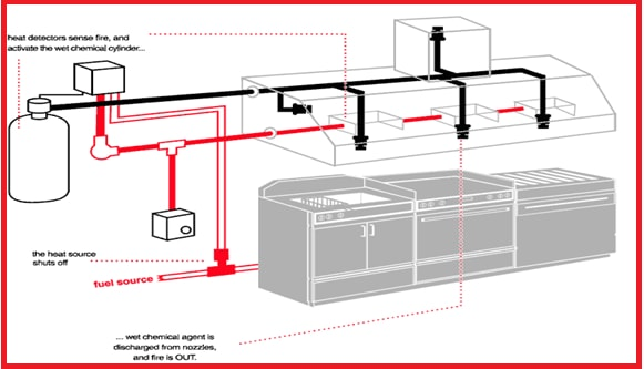 Design, Supply U0026 Installation Of Kitchen Hood Suppression System.